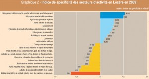 insee-graphe
